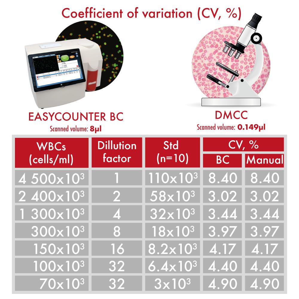 Coefficient of variation (CV, %)