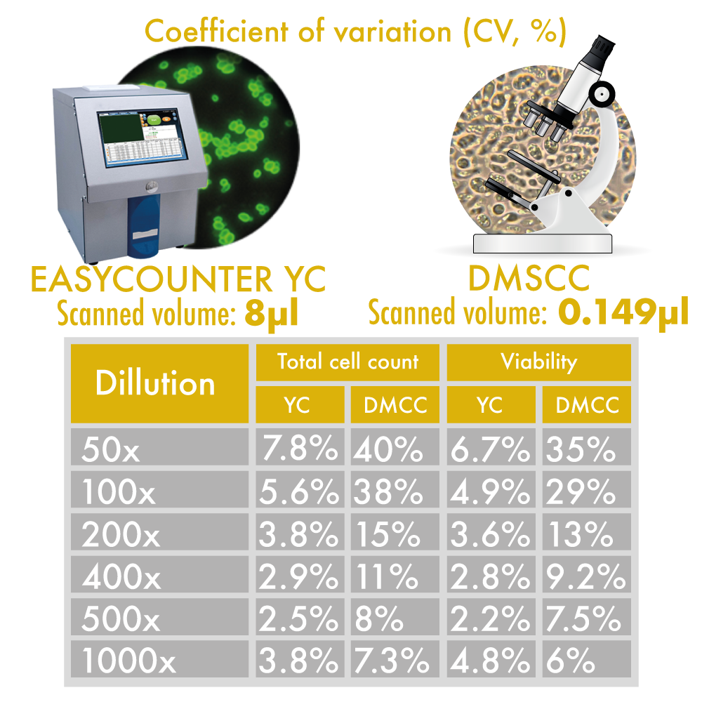 Coefficient of variation (CV, %)