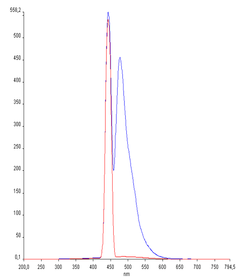 Fluorescence spectra of SOFIA GREEN