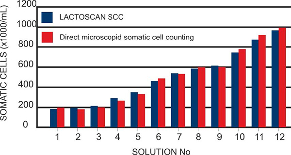 Graph of the comparison between LACTOSCAN SCC and Direct microscopic somatic cell counting (DMSCC)